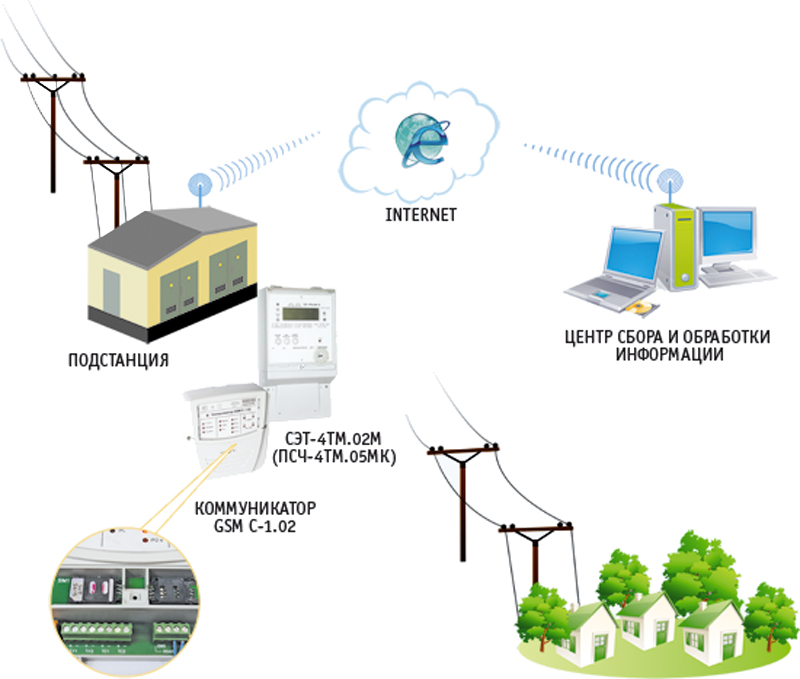 Аскуэ – расшифровка. автоматизированная система коммерческого учета электроэнергии: виды, подключение, принцип работы