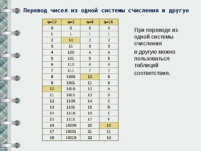 Системы счисления. непозиционные системы счисления., калькулятор онлайн, конвертер
