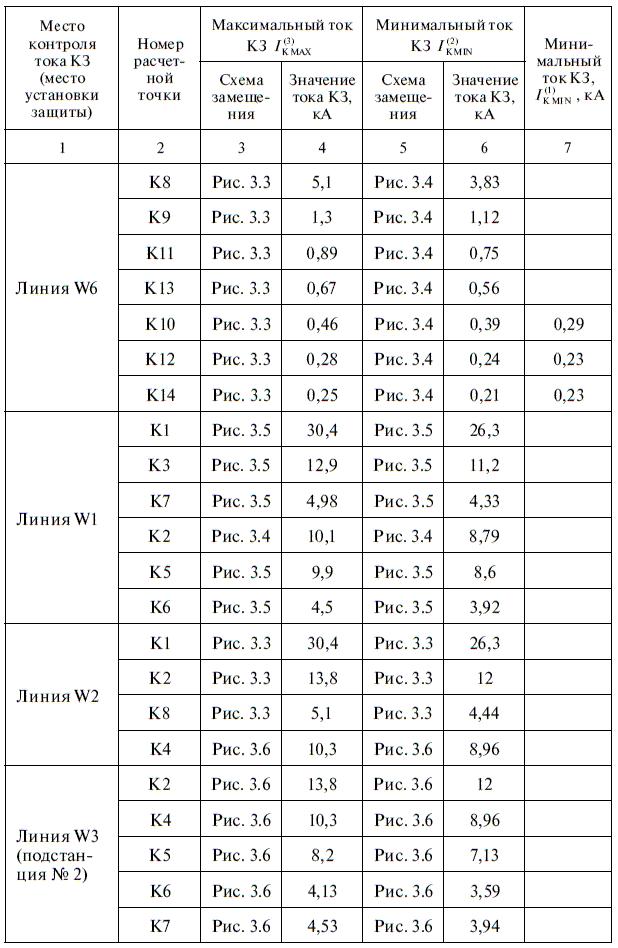 Принцип действия, характеристики и параметры срабатывания максимальной токовой защиты (мтз) и токовой отсечки (то)