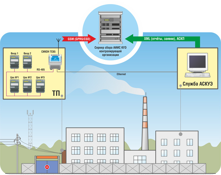 Реферат - автоматизацироваанные системы коммерческого учета электроэнергии - долгих вероника сергеевна