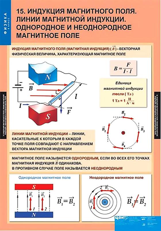 Магнитное поле и его параметры, магнитные цепи. магнитное поле: причины возникновения и характеристики