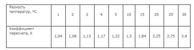 Норма коэффициента абсорбции трансформатора и как его измерить