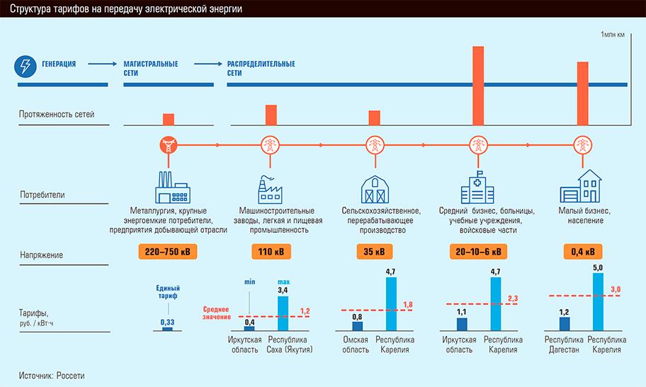Категория надёжности электроснабжения – схемы и описание