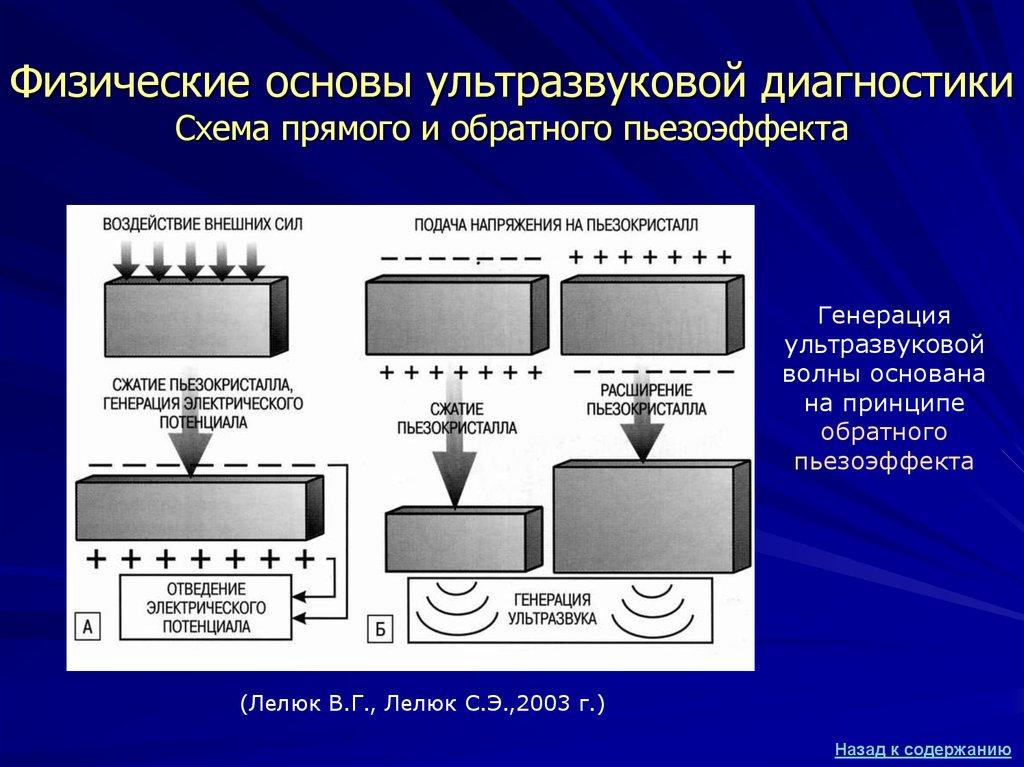Что такое пьезоэлектрический эффект и как его используют?