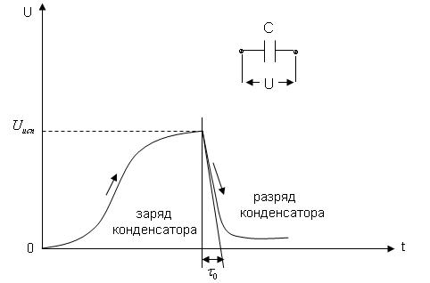 Изучение процесса заряда и разряда конденсатора - лабораторная работа