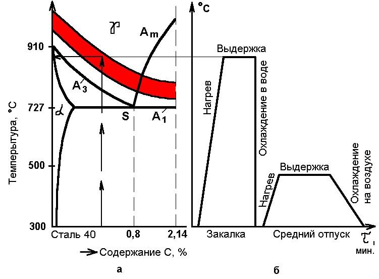 Закалка стали — температура, режимы, технология, твердость стали после закалки