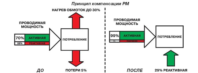Компенсация реактивной мощности «три— водном» или панацея отвсех бед — 3