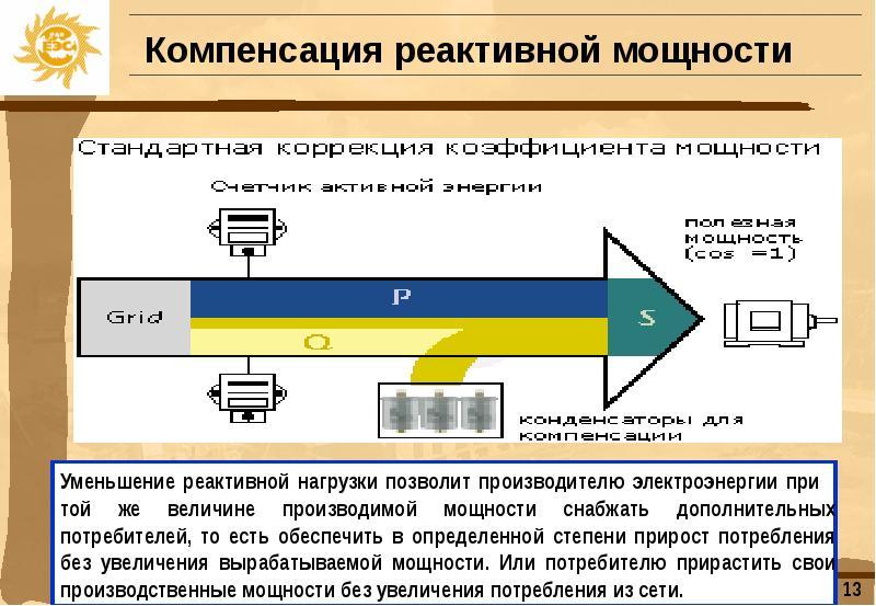 Компенсация реактивной мощности в сетях низкого напряжения / статьи и обзоры / элек.ру