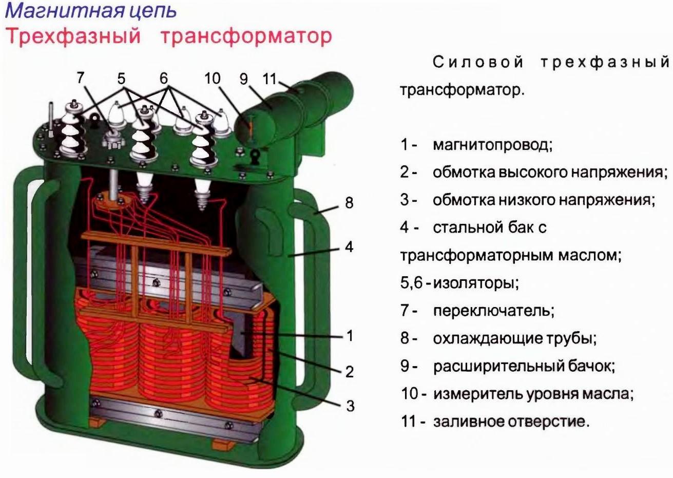Силовые трансформаторы: определение, классификация и принцип работы