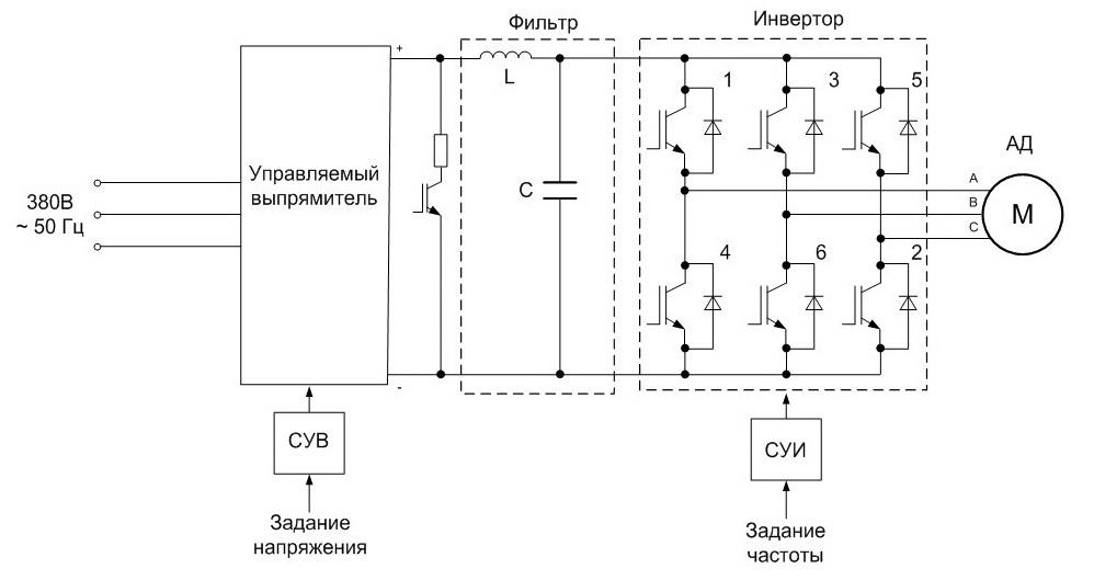 Обоснование применения устройств плавного пуска и преобразователей частоты. проблемы прямого пуска (работа от сети) электромеханических приводов.