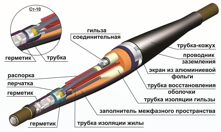 Термоусаживаемые муфты - новый способ соединения и оконцевания кабелей