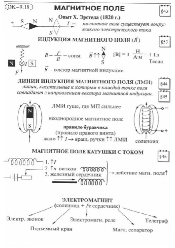 Основные параметры магнитного поля