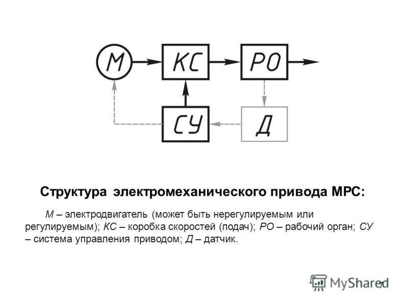 Электроприводы станков с ЧПУ