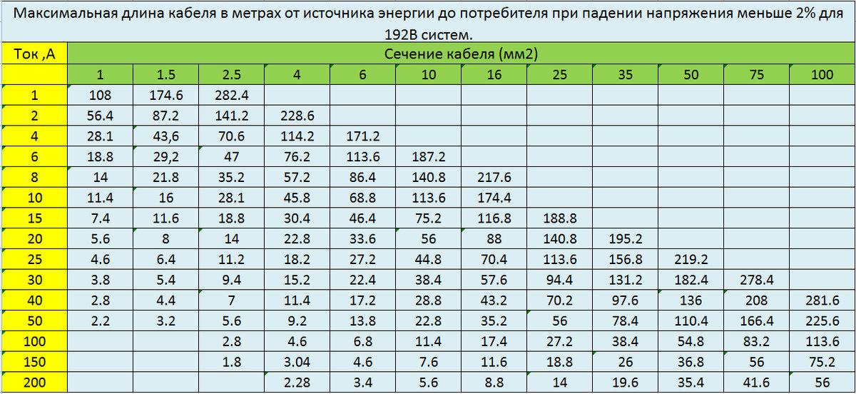 Как рассчитать падение напряжения по длине кабеля по формуле и таблице