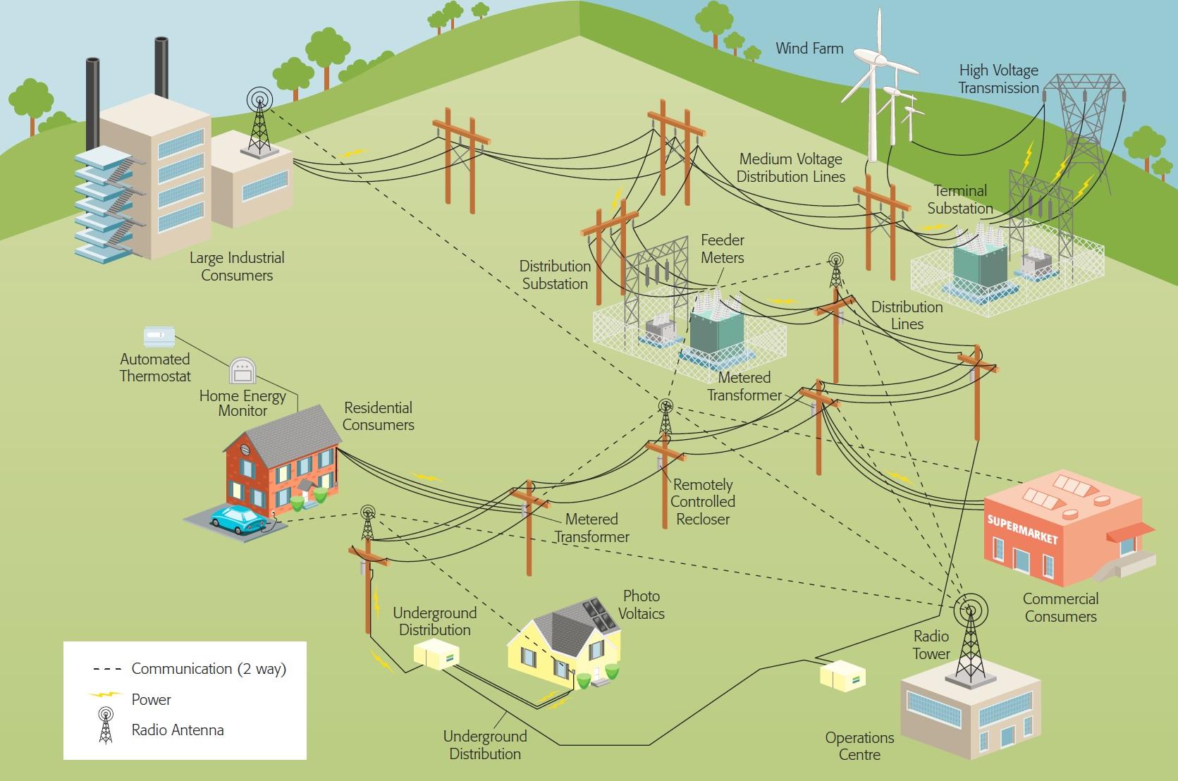 Что такое электрический фидер?
