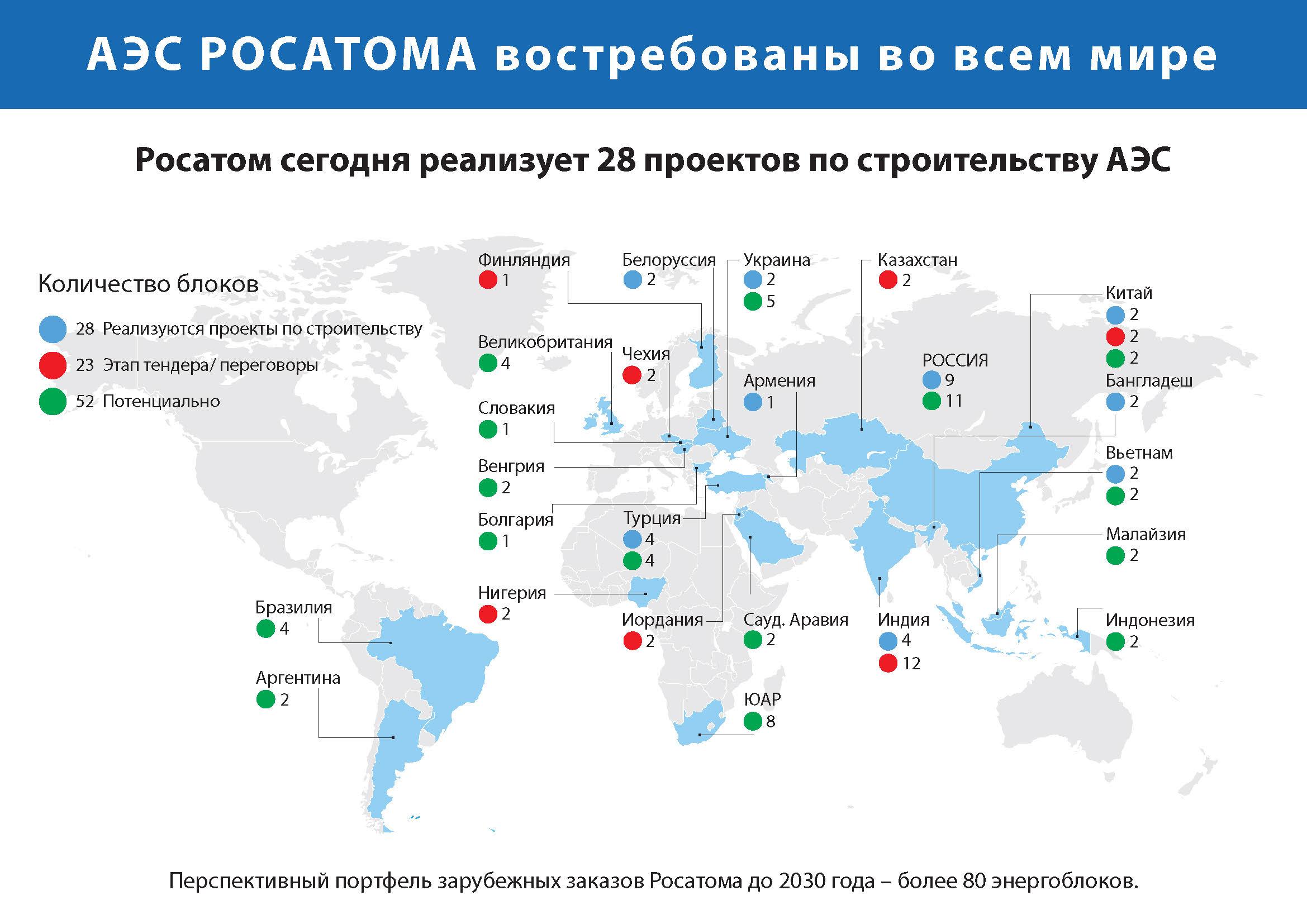 Список аэс россии. сколько аэс в россии
