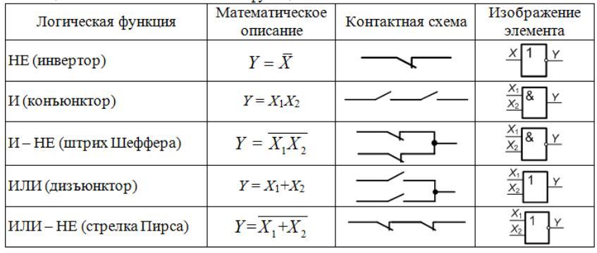 Таблицы истинности и логические схемы