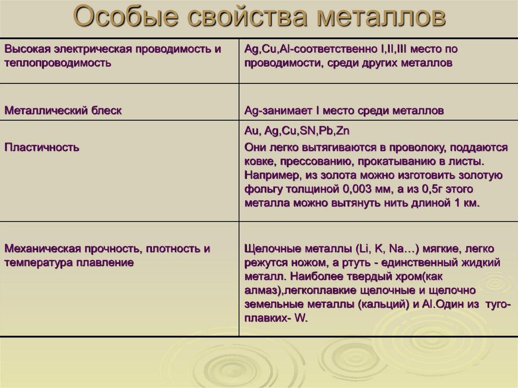 Основные виды и особенности металлов и сплавов, применяемых в строительстве. структура металлов и сплавов, их основные свойства — студопедия