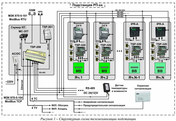 Система телемеханики трубопроводного транспорта