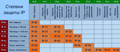 Теперь будете знать: что такое степень защиты ip и как расшифровываются коды?