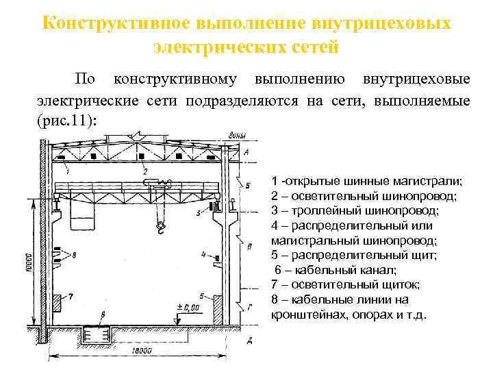 Троллейные шинопроводы | шинопроводы в электрических сетях промышленных предприятий | архивы | книги