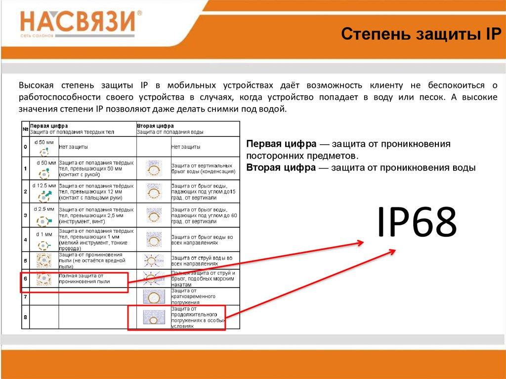 Степень защиты ip: расшифровка ip54 и ip68, ip44 и ip65, класс ip67, таблица и ip20, что это ip66, ип и ip55