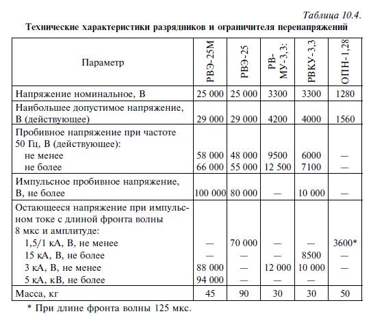 Способы защиты от перенапряжений в квартирах и частных домах / статьи и обзоры / элек.ру