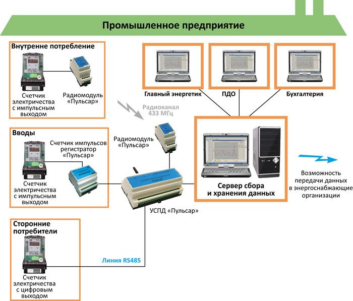 Астуэ: автоматизированная система технического учета электроэнергии, технический учет электроэнергии — энергогруппа «арстэм»