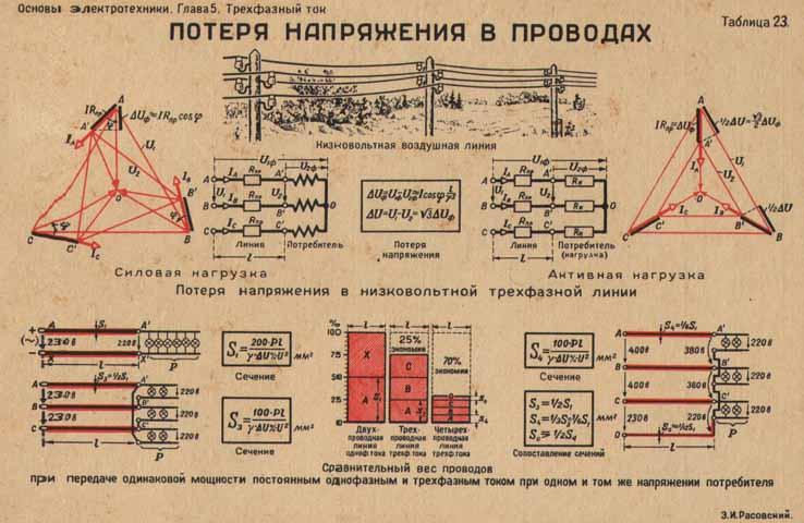 Ограничения токов короткого замыкания в электрических сетях промышленных предприятий