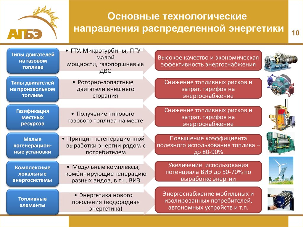 1.1. основные понятия и определения 1.2. классификация электрических сетей 1.3. преимущества объединения энергосистем в единую энергосистему
