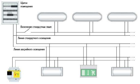 Выбор светодиодных аварийных светильников с аккумулятором