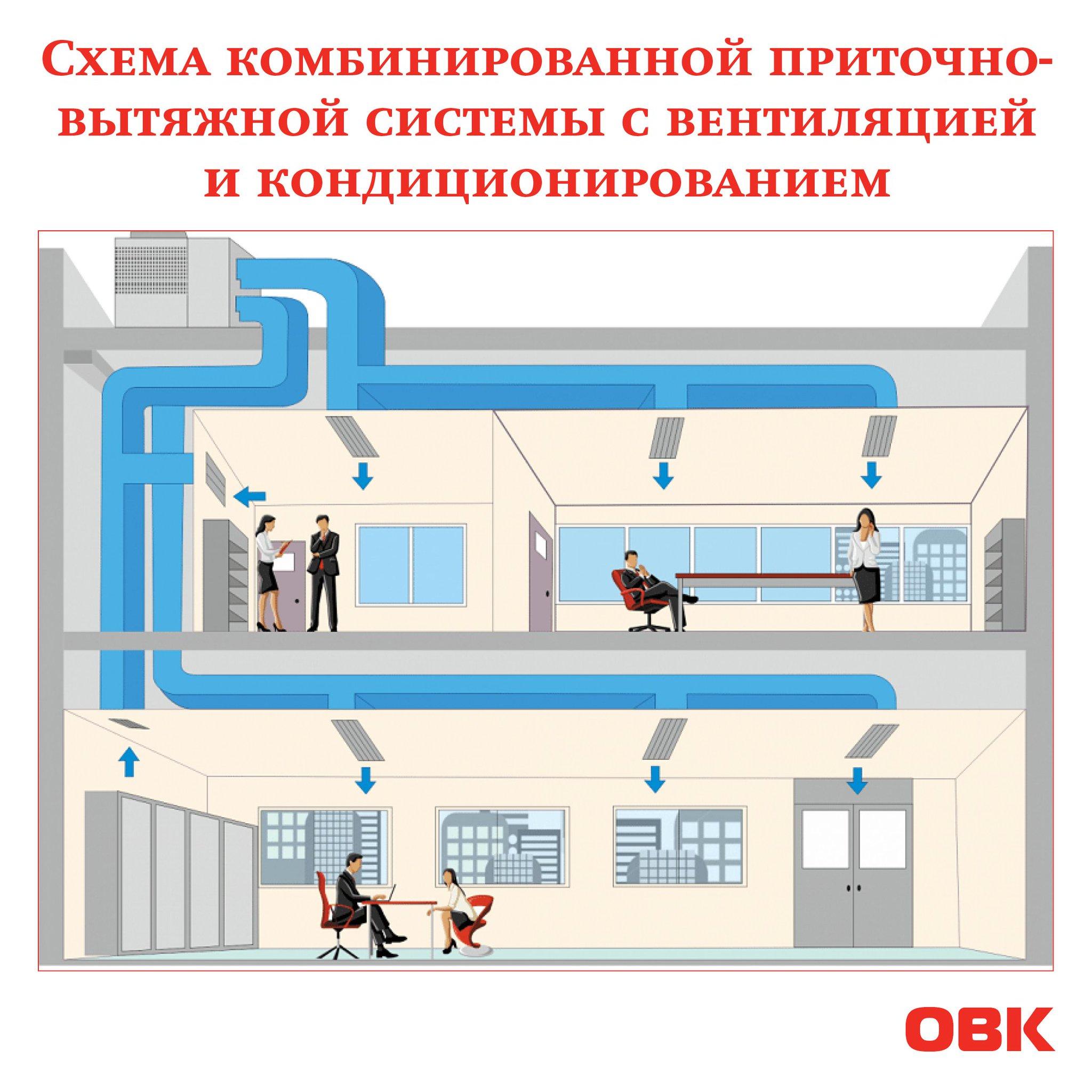 Автоматизация систем отопления, вентиляции и кондиционирования воздуха