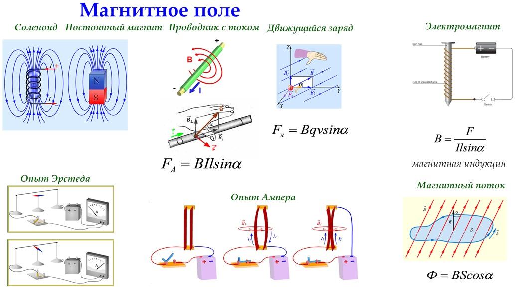 Магнитное поле и его параметры, магнитные цепи