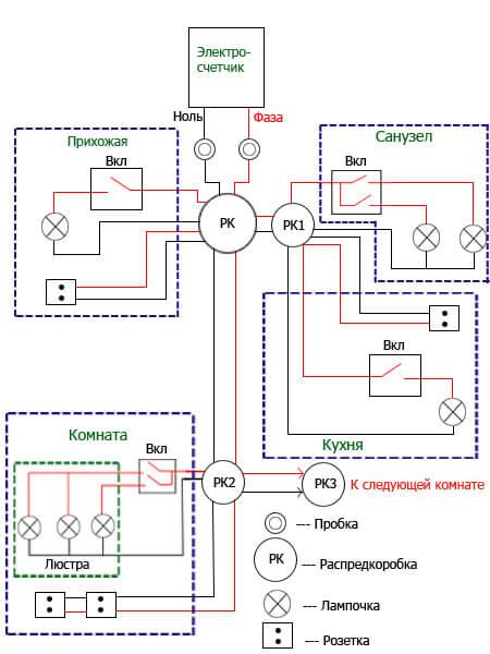 Система управления освещением — википедия. что такое система управления освещением