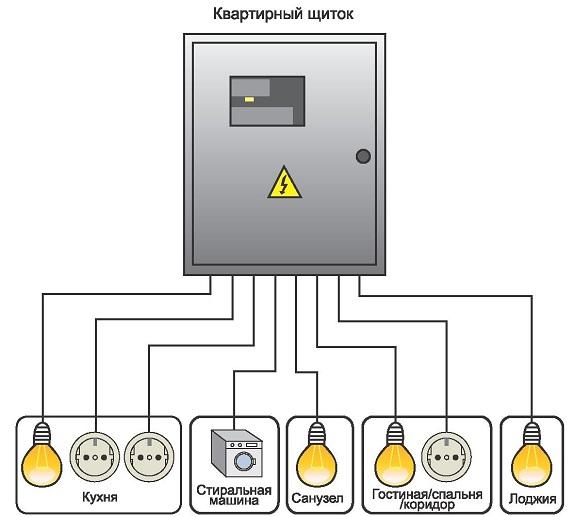 Дистанционное управление освещением с помощью пульта (70 фото в интерьере)