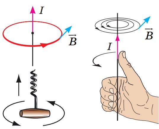 Определение и применение правил рук и буравчика
