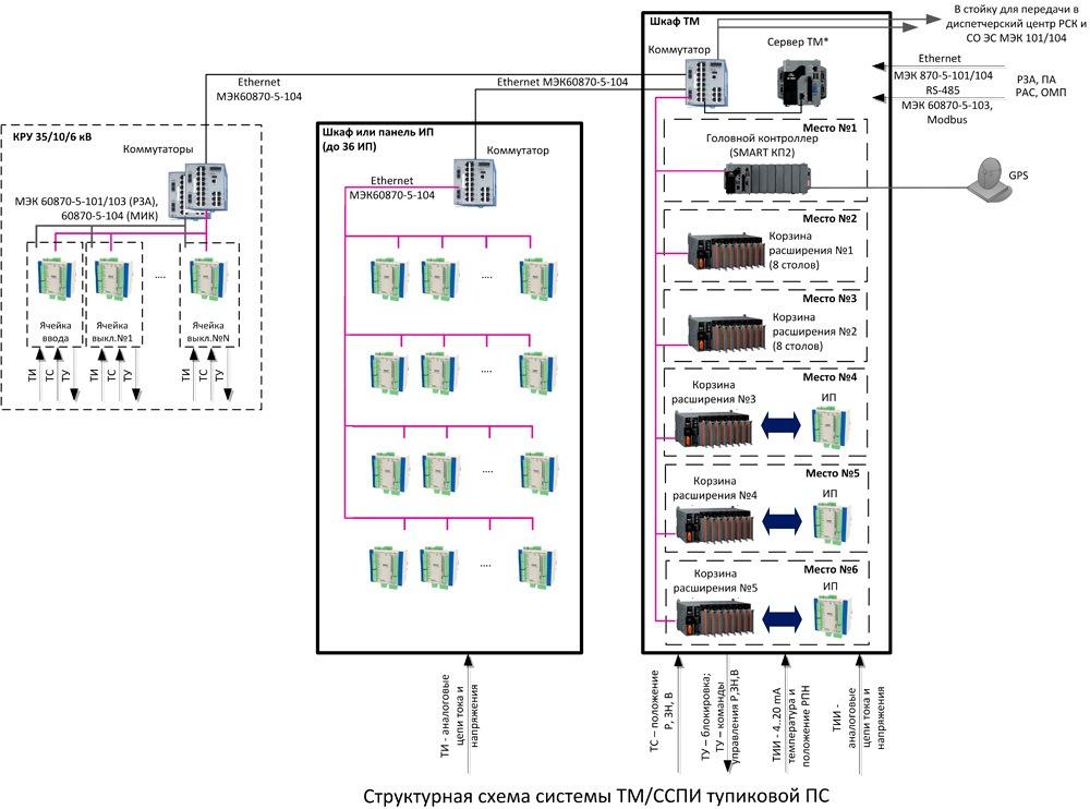 Телемеханика распределительных сетей