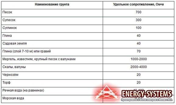 Удельное электрическое сопротивление