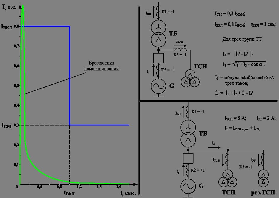 Токовая отсечка с выдержкой времени: принцип работы; максимальная токовая защита, соединения мтз и отсечки