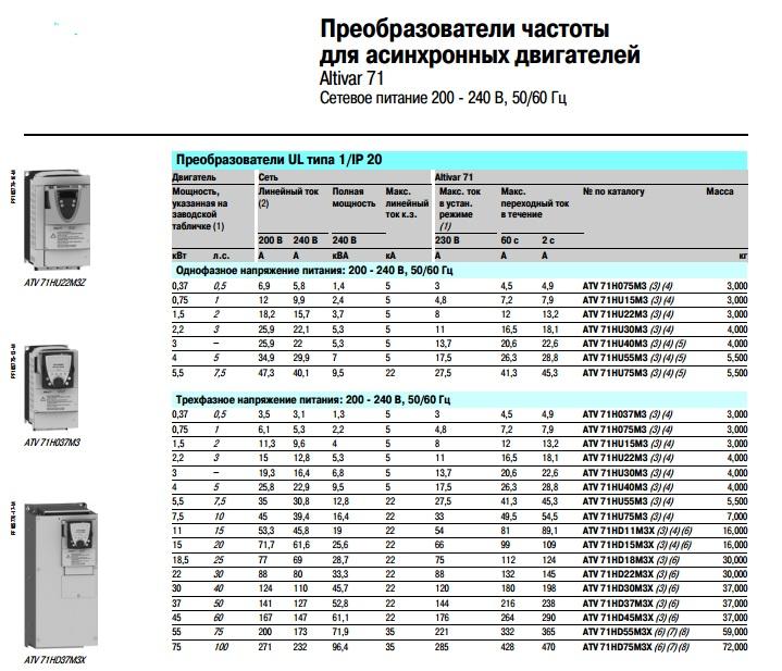 Преобразователи частоты esq купить | частотники elcom, цена интернет магазин ies drives в москве