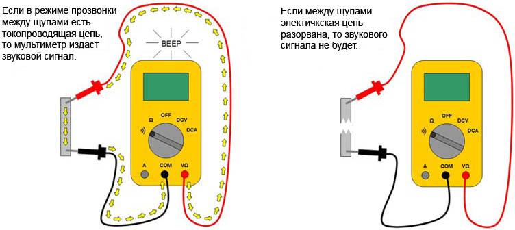 Как правильно пользоваться мегаомметром?