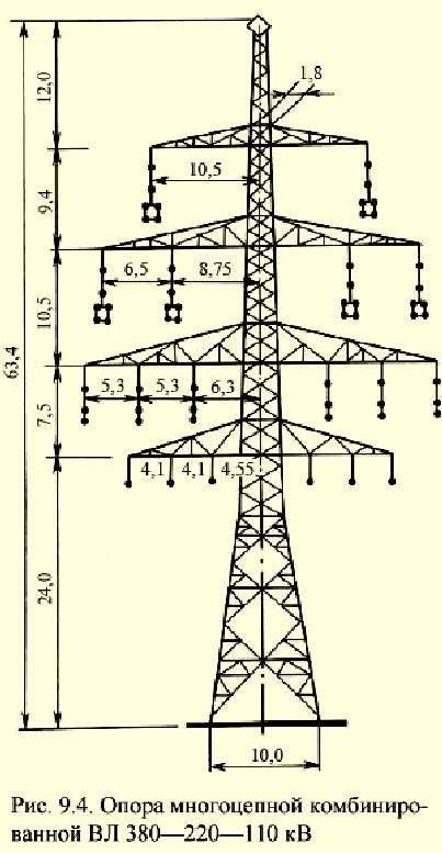 Пуэ-7 п.3.2.106-3.2.118 защита воздушных линий в сетях напряжением 110-500 кв с эффективно заземленной нейтралью