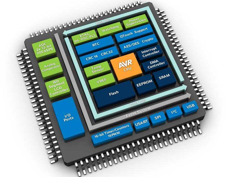 Контроллеры для автоматизации производства: классификация и архитектура