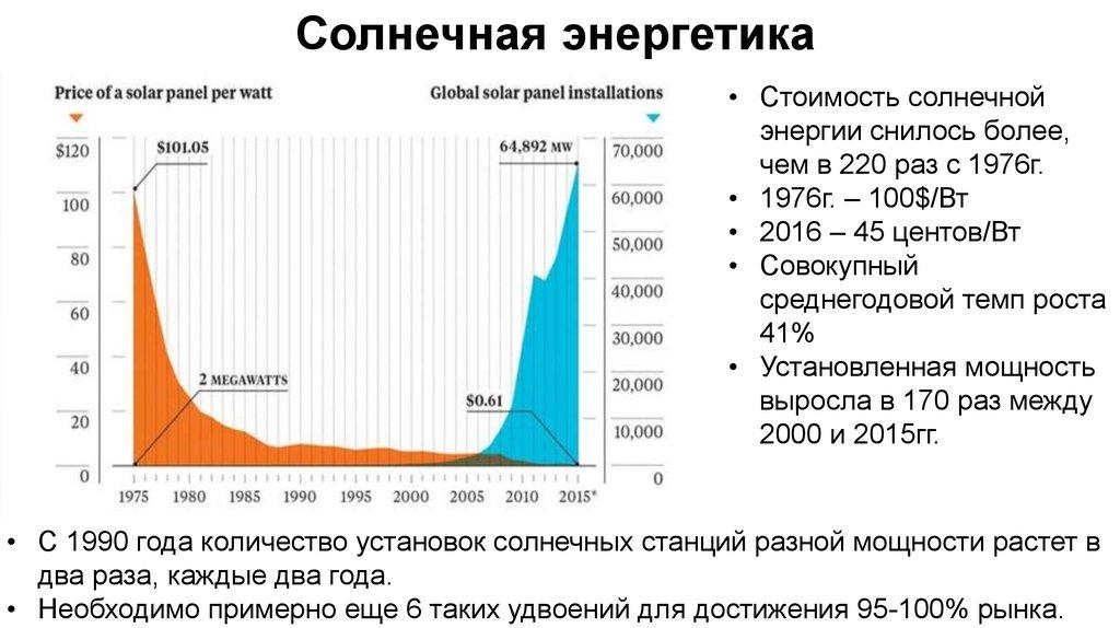 Ключевые отраслевые тенденции солнечной энергетики: экономика и