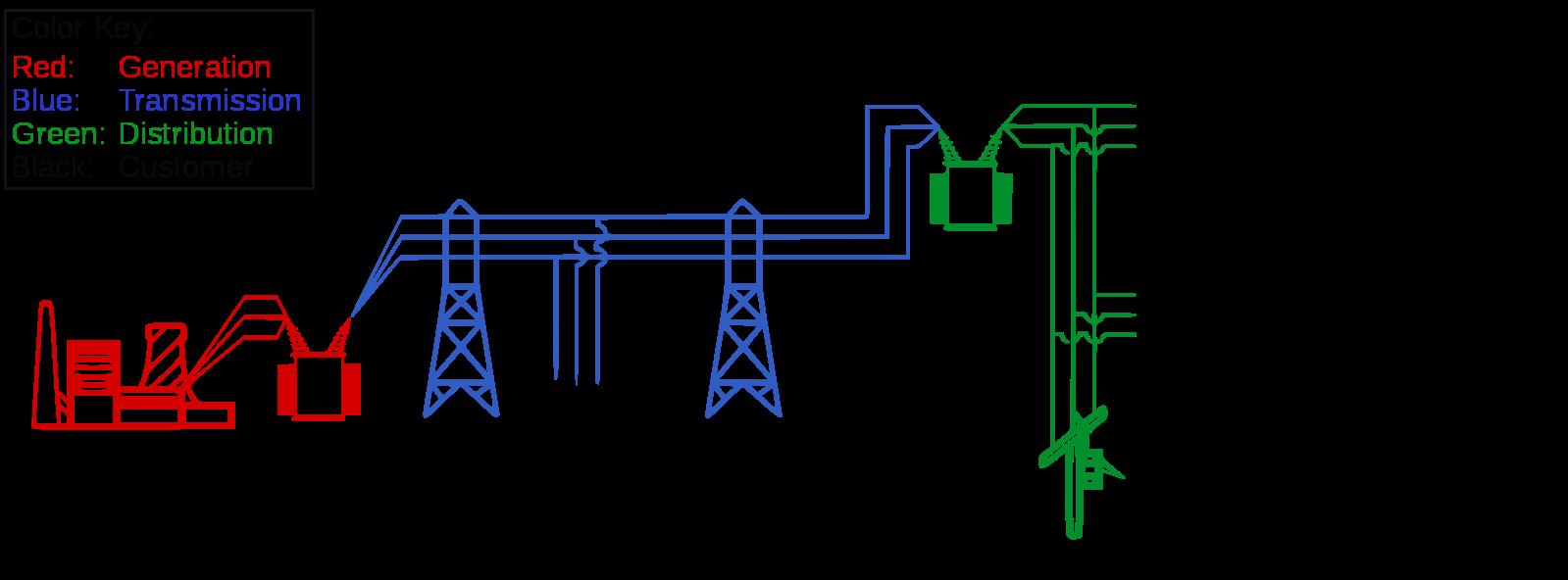 Что такое фидер в электроэнергетике?