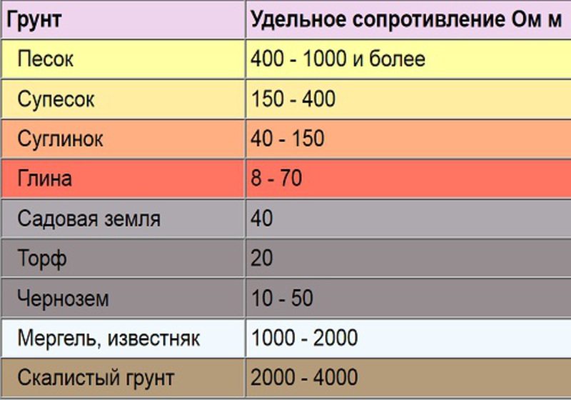 Сопротивление заземления., калькулятор онлайн, конвертер