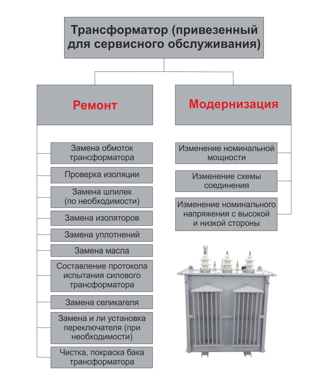Электрическая прочность изоляции трансформатора | практика | трансформатори