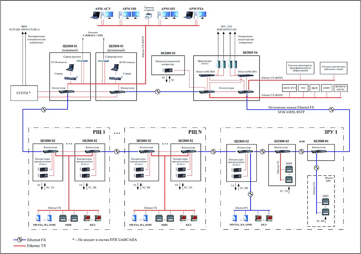Системы автоматики и телемеханики
