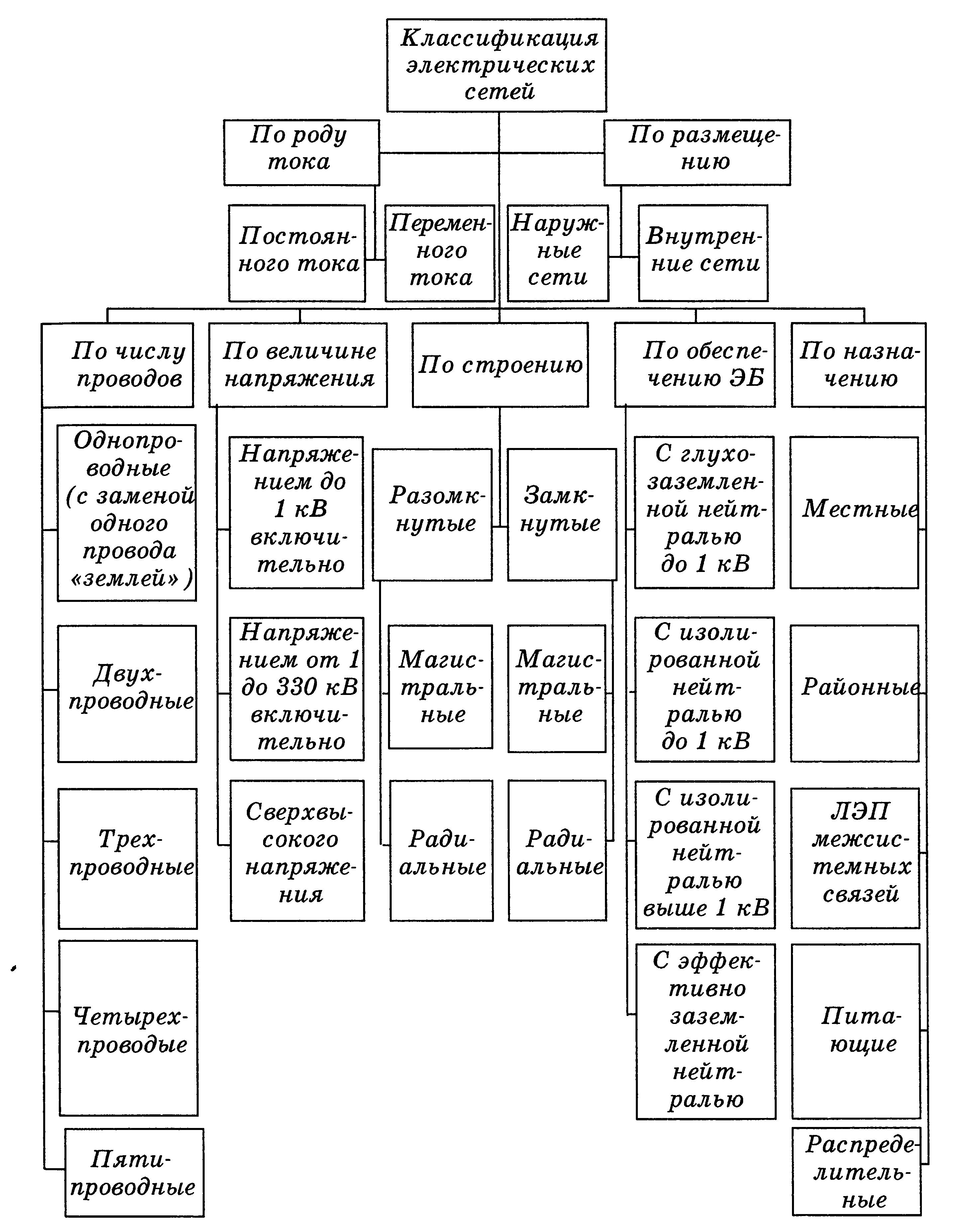 Распределительные сети электрической энергии: характеристики, классификации и схемы