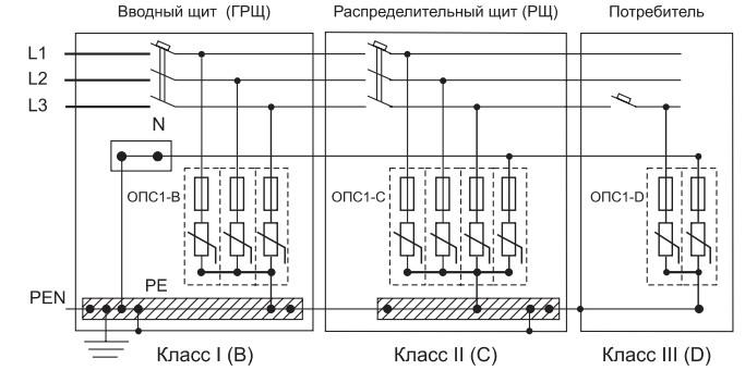 Как защитить дом от импульсных перенапряжений / статьи и обзоры / элек.ру